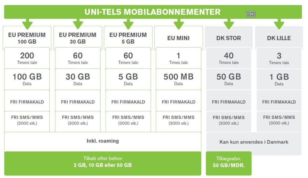 Oversigt over Uni-tel mobil