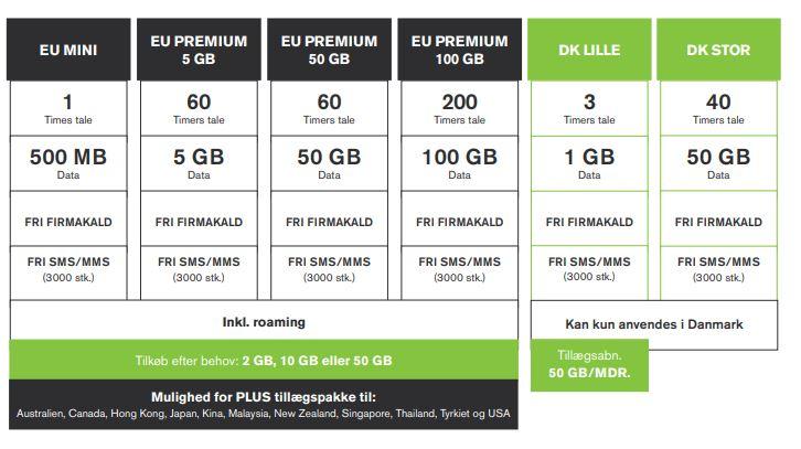 Uni-tel mobilabonnementer pr 1 april 2021